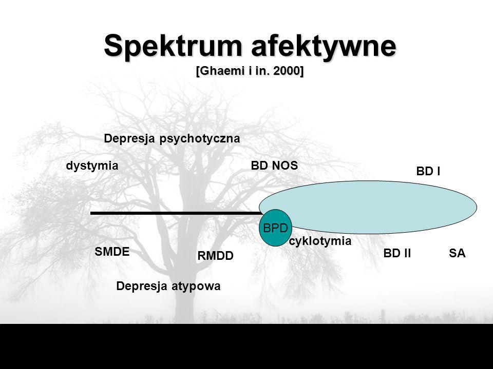Spektrum afektywne [Ghaemi i in. 2000] Depresja psychotyczna dystymia